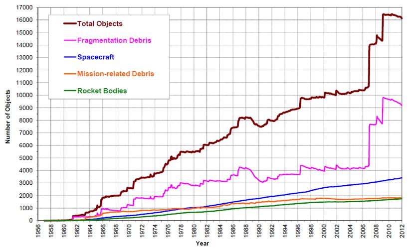 Počet evidovaných úlomků roste. Největší nárůst způsobylo čínské sestřelení vlastní družice v roce 2007.